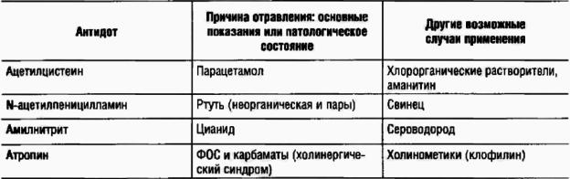 Таблица основных антидотов