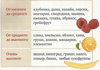 Всегда ли полезны фрукты?