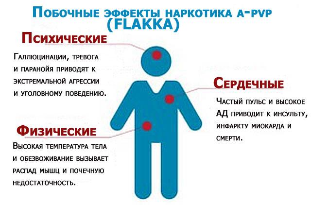 Эффект а-пвп на человека