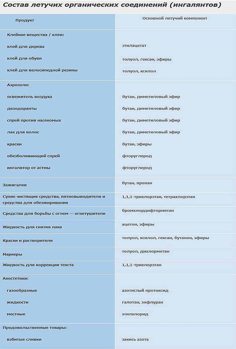 Химический состав летучих органических соединений